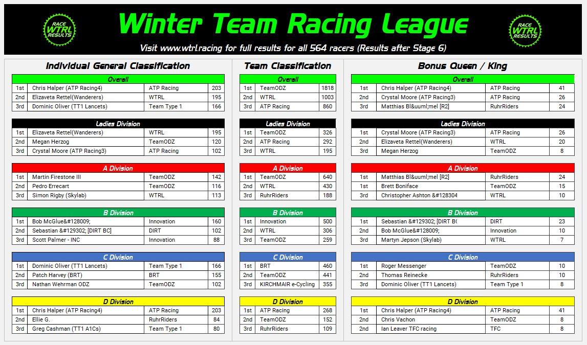Winter Team Racing League - Series 2